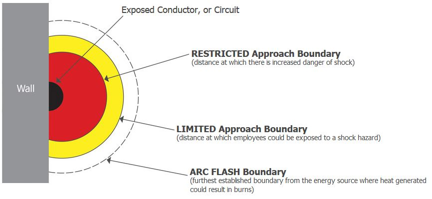Arc flash safety health safety environment for How to read arc flash labels