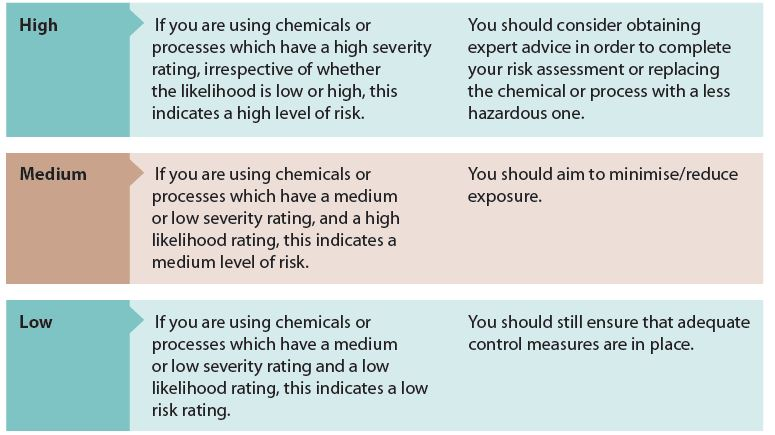 safety and control measures on chemicals usage and associated risks essay Managing ohs risk in your risk control involves deciding what needs to be done to eliminate or control the risks to health and safety periodic reviews of control measures and risk assessments should be conducted to ensure the control measures implemented are appropriate and.