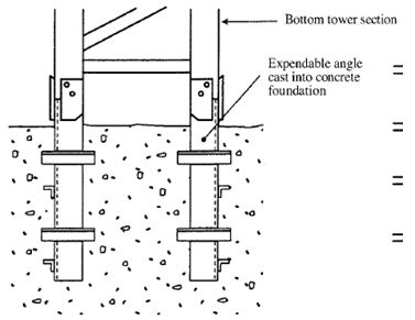 Tower crane safety types of static base for tower cranes ccuart Choice Image