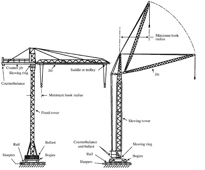 Tower Crane Vs Mobile Crane : Cranes and derricks in construction health safety