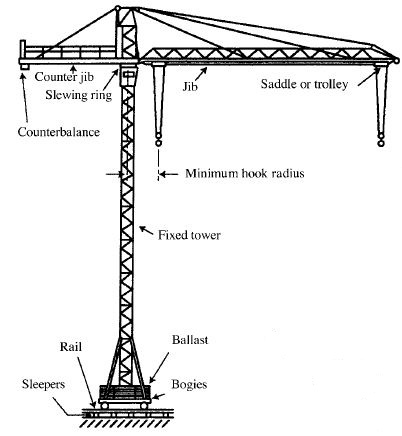Cranes And Derricks In Construction Health Safety Environment