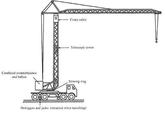 Tower Crane Vs Mobile Crane : Tower crane safety