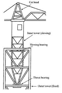 mast excavating