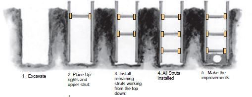Sequence For The Installation And Removal Of Shoring