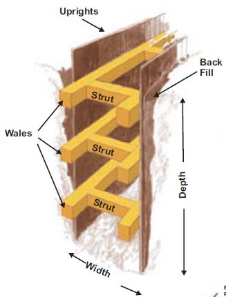 Wales And Plywood Must Be Installed According To The Shoring Table That Is Based On Soil Conditions Depth Width Of Trench Excavation