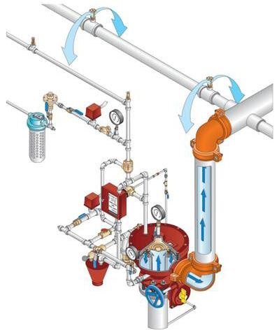 Tyco Fire Suppression System