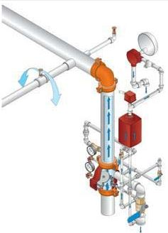The Wet Sprinkler System Can Reduce The Spread Of Fire Quickly Using A Either A Fire Sprinkler System With Water By Demand Or A Pressurized Wet Fire