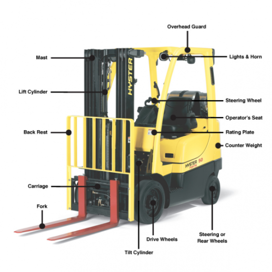 Diagram Of A Fork : Fork lift