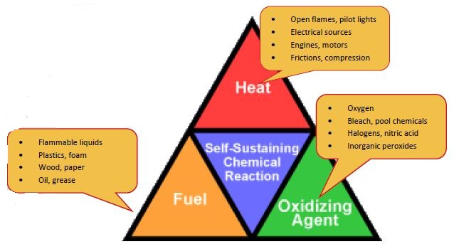 fire 8 what are the three legs of the fire triangle? bayt com specialties