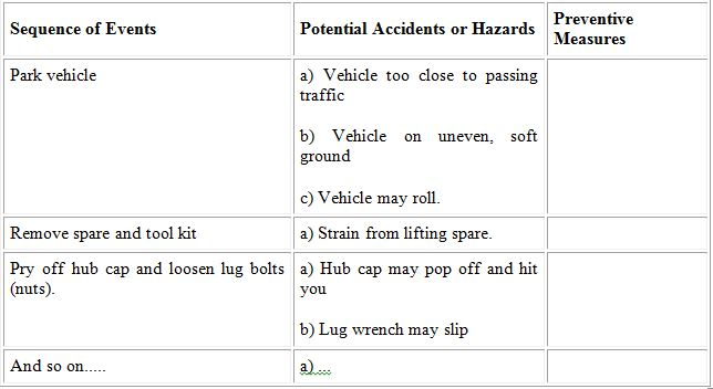 Job Safety Analysis – Hazard Analysis Worksheet
