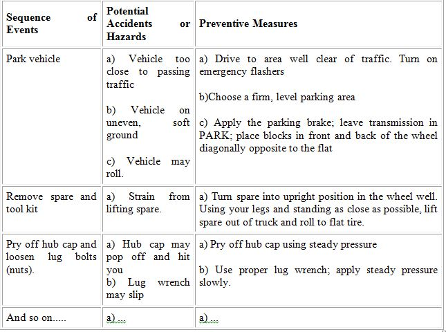 Determine Preventive Measures:  Jsa Form Template