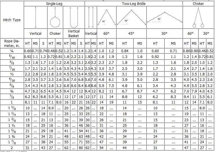 Fine 6 Wire Rope Table Pattern - Electrical Diagram Ideas - itseo.info