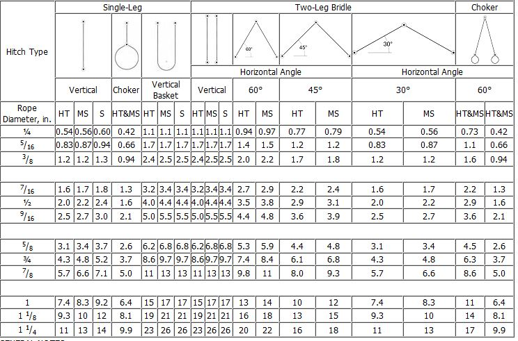 Steel Wire Rope Sling Lifting Capacity Calculations - WIRING CENTER •