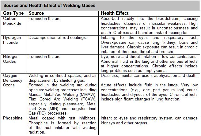 Hot work health safety environment the types of ppe recommended for use in welding are summarised in the following table pronofoot35fo Gallery