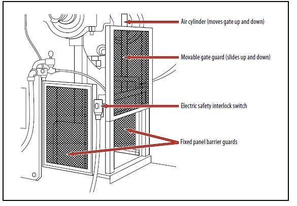 machine and equipment safety