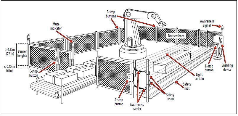 machine safety equipment