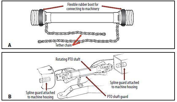 Pto Shaft Design : Machine and equipment